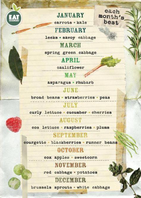 Eat Seasonally!!